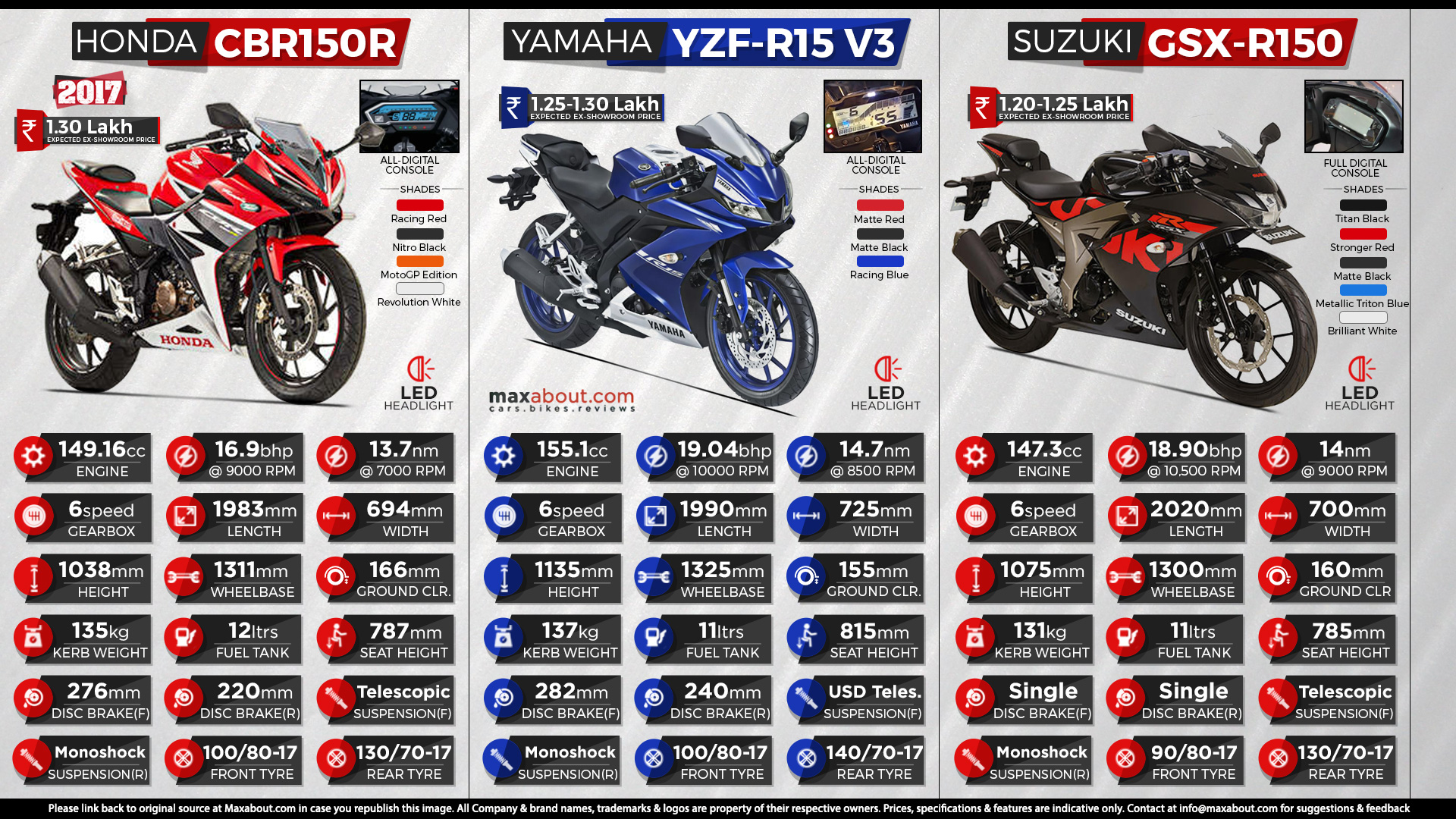 2017 suzuki gsx r150 150 for Yamaha r15 v3 price philippines